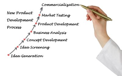 Product Development Starts with Demand and Access